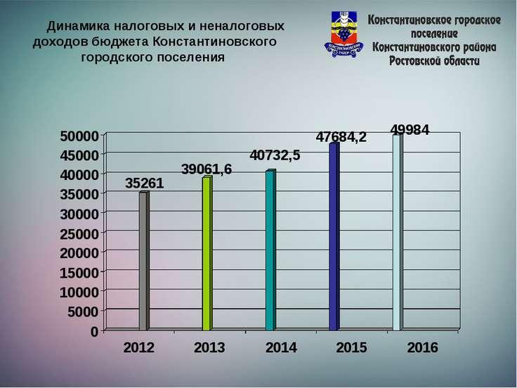 Динамика налоговых и неналоговых доходов бюджета Константиновского городского...
