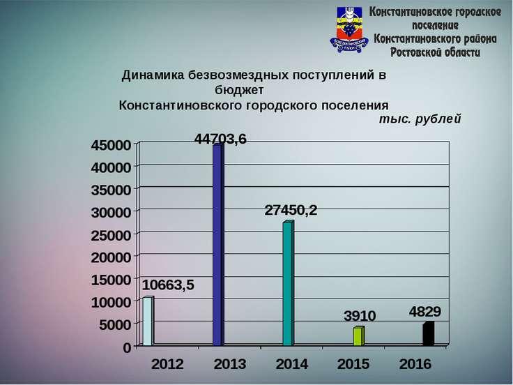 Динамика безвозмездных поступлений в бюджет Константиновского городского посе...