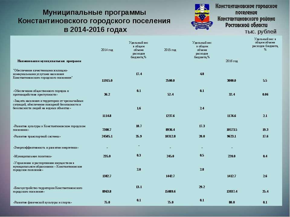 Муниципальные программы Константиновского городского поселения в 2014-2016 го...