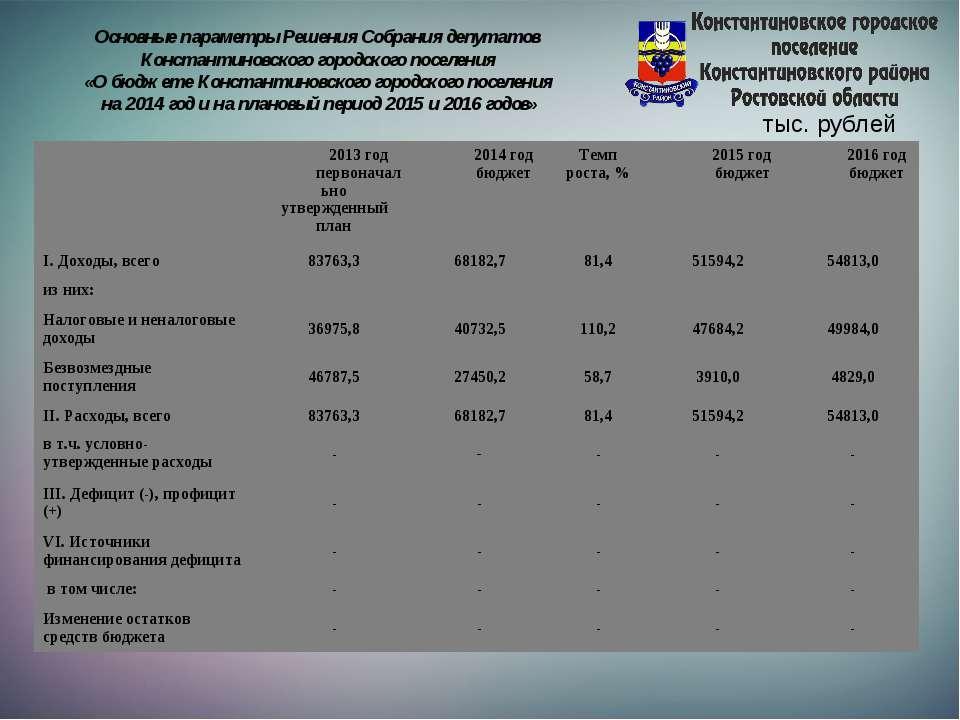 Основные параметры Решения Собрания депутатов Константиновского городского по...