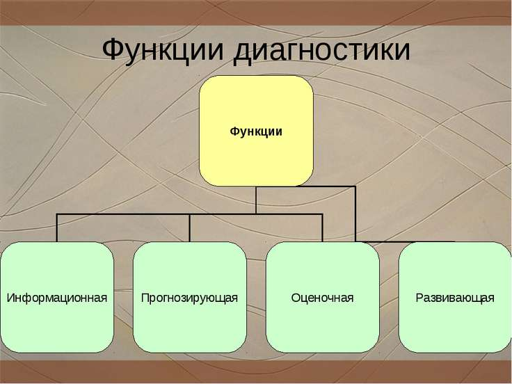 Функции диагностики