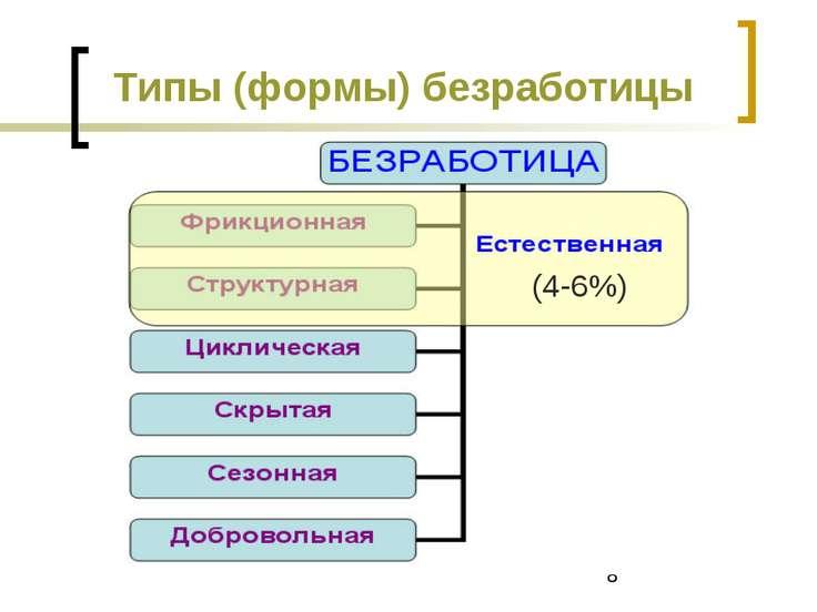 Типы (формы) безработицы (4-6%)