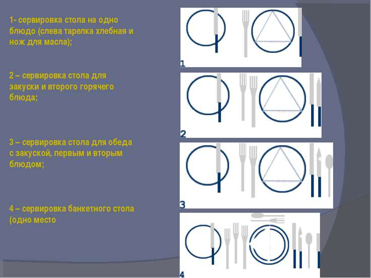 1- сервировка стола на одно блюдо (слева тарелка хлебная и нож для масла); 2 ...
