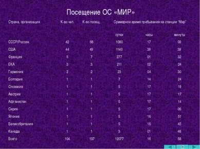 Космодром «Байконур» Первый и крупнейший в мире космодром, расположен на терр...