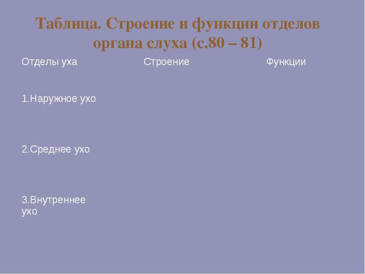 Таблица. Строение и функции отделов органа слуха (с.80 – 81) Отделы уха Строе...