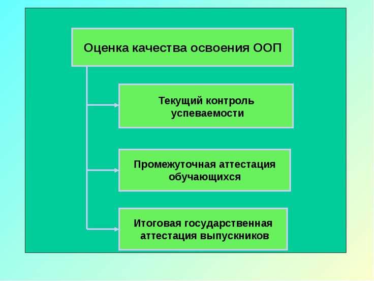 Оценка качества освоения ООП Текущий контроль успеваемости Промежуточная атте...