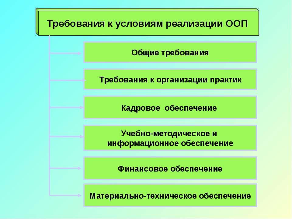 Требования к условиям реализации ООП Кадровое обеспечение Учебно-методическое...