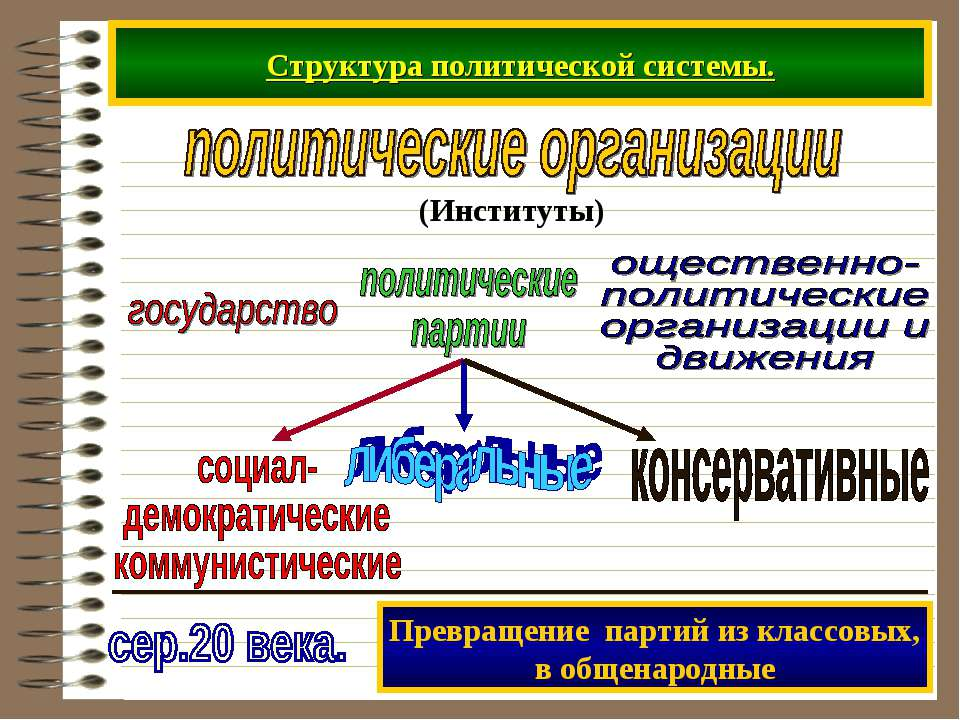 Структура политической системы. Превращение партий из классовых, в общенародные