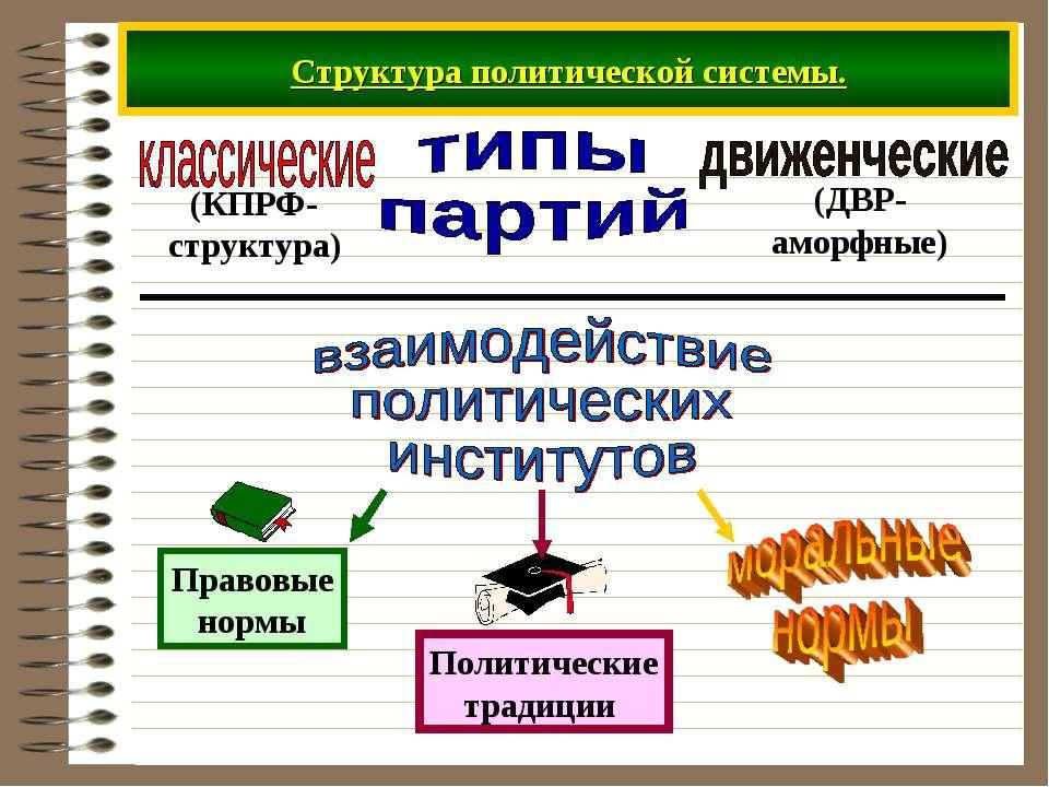 Структура политической системы.