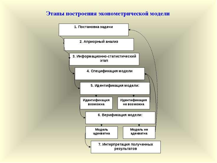 Этапы построения эконометрической модели