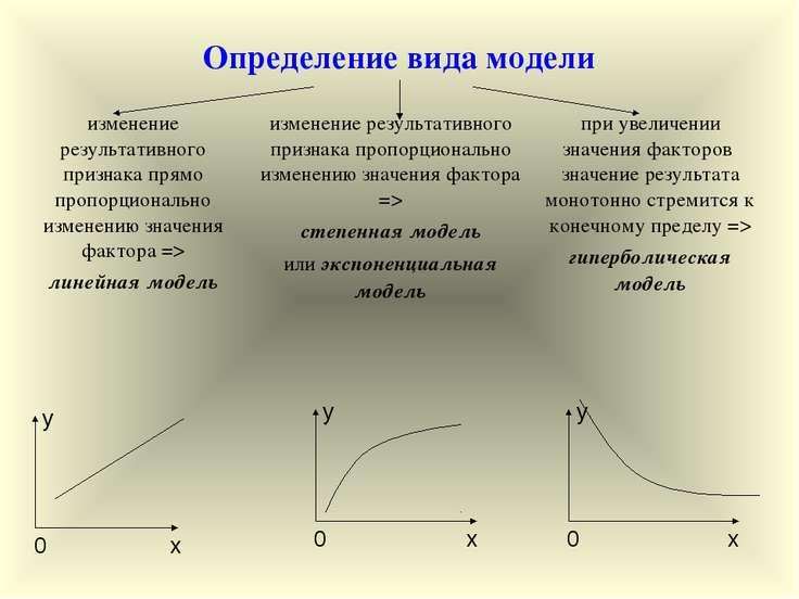 Определение вида модели