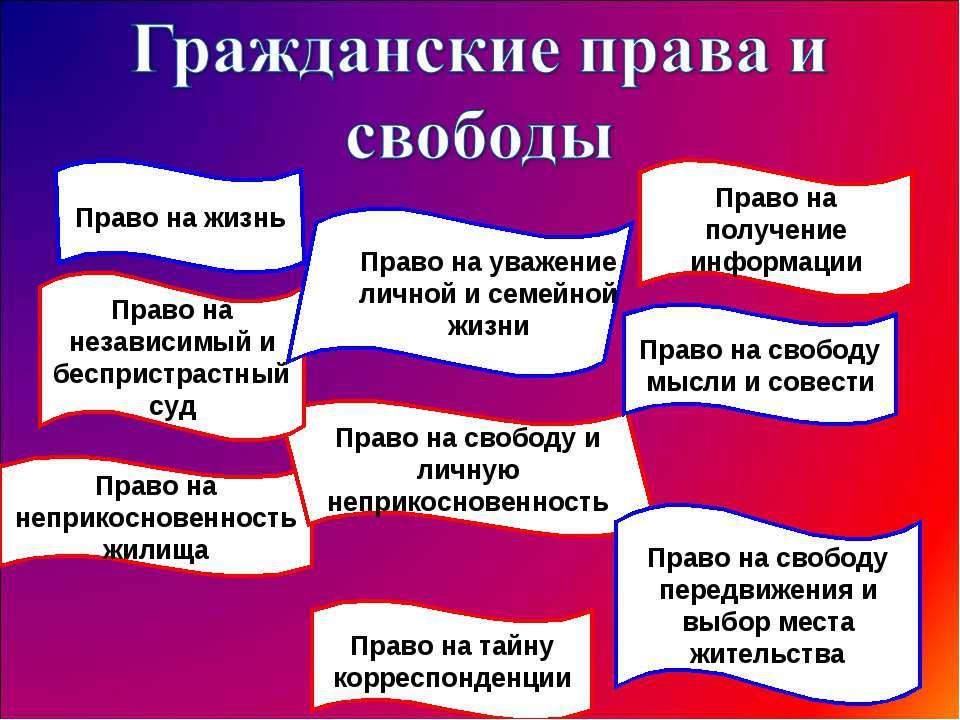 Право на жизнь Право на неприкосновенность жилища Право на свободу и личную н...