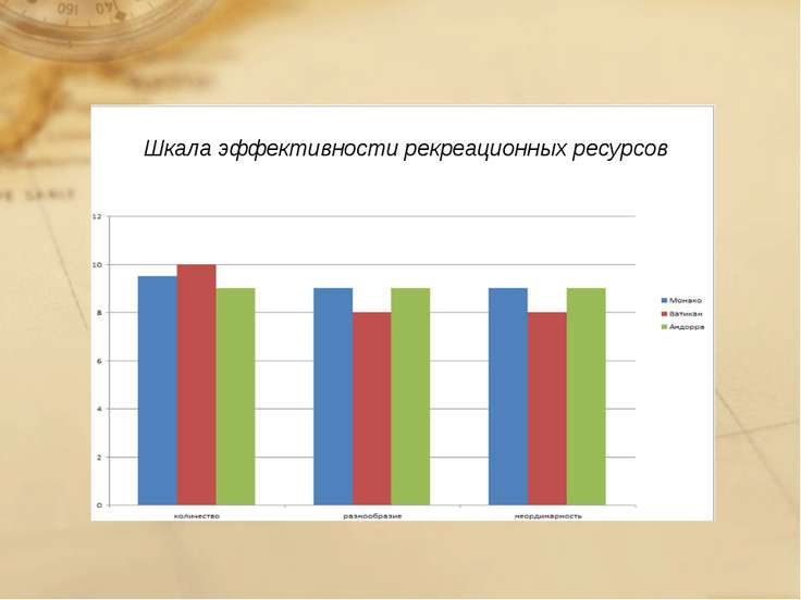 Шкала эффективности рекреационных ресурсов