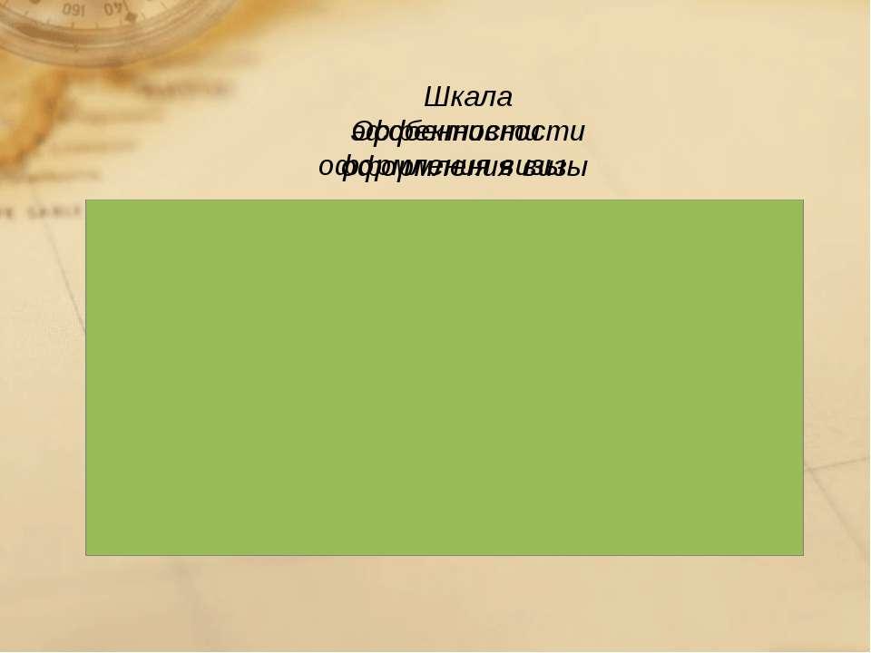 Особенности оформления визы Шкала эффективности оформления визы