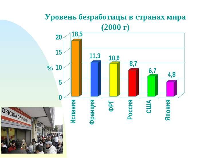 Уровень безработицы в России