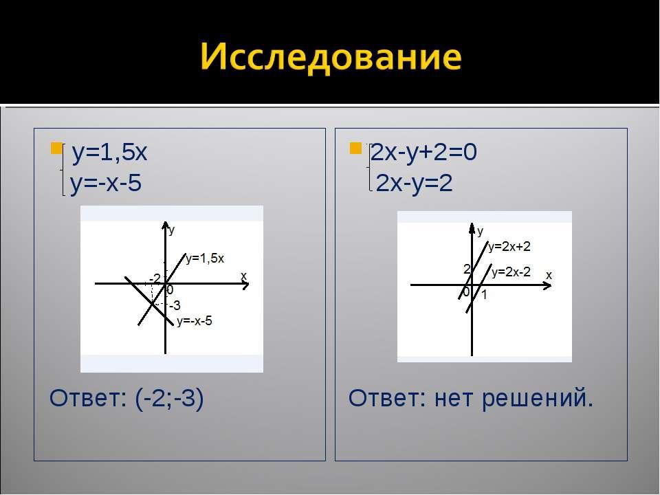 y=1,5x y=-x-5 Ответ: (-2;-3) 2x-y+2=0 2x-y=2 Ответ: нет решений.