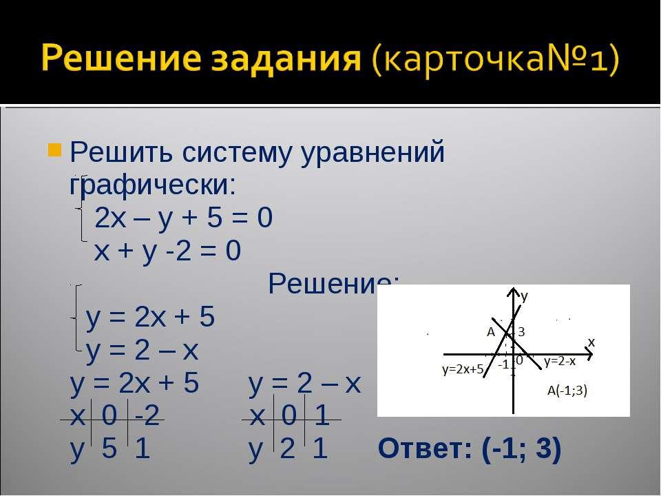 Решить систему уравнений графически: 2x – y + 5 = 0 x + y -2 = 0 Решение: y =...