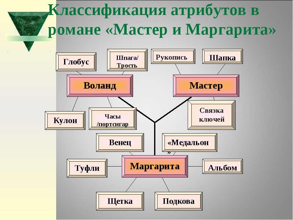 Классификация атрибутов в романе «Мастер и Маргарита»