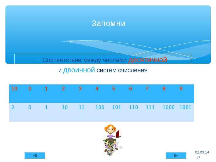 Соответствие между числами десятичной и двоичной систем счисления * Запомни *...