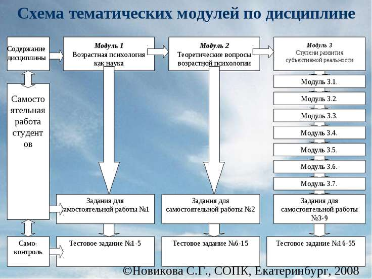 Новикова С.Г., СОПК, Екатеринбург, 2008 Схема тематических модулей по дисциплине