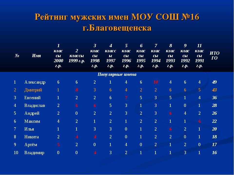 Рейтинг мужских имен МОУ СОШ №16 г.Благовещенска
