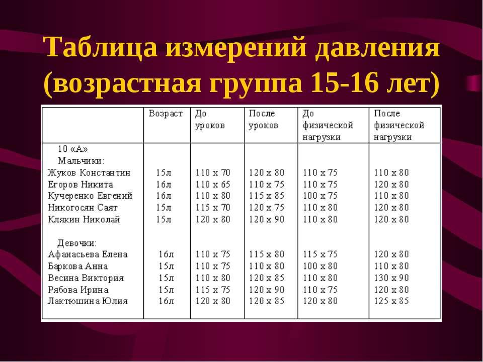 Таблица измерений давления (возрастная группа 15-16 лет)