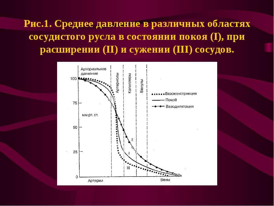 Рис.1. Среднее давление в различных областях сосудистого русла в состоянии по...