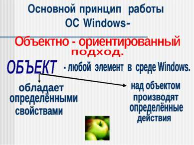 Основной принцип работы ОС Windows-