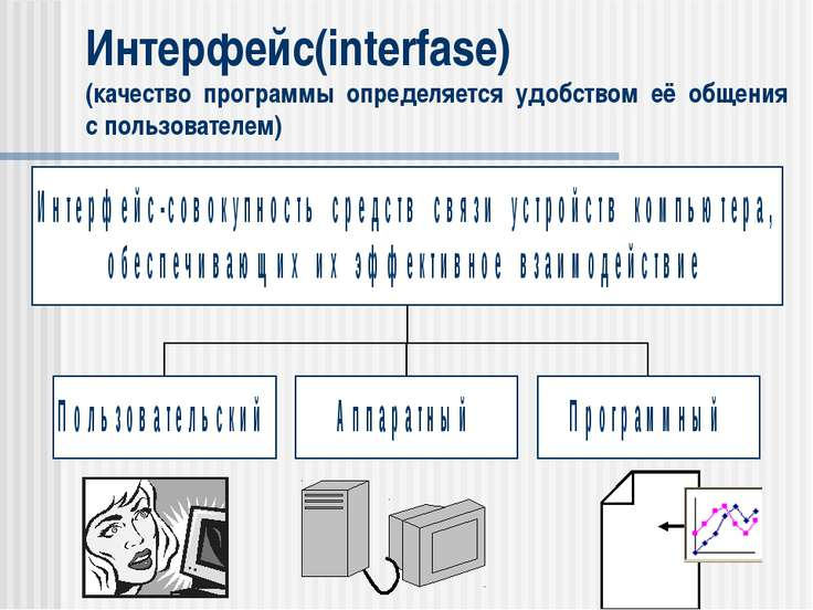 Интерфейс(interfase) (качество программы определяется удобством её общения с ...