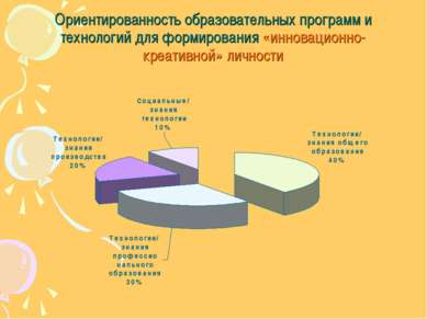 Ориентированность образовательных программ и технологий для формирования «инн...