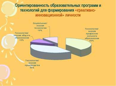 Ориентированность образовательных программ и технологий для формирования «кре...