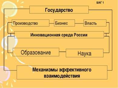 Инновационная среда России Производство Бизнес Власть Государство Образование...