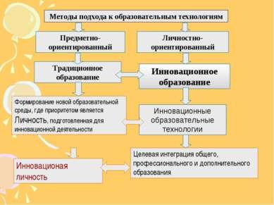 Методы подхода к образовательным технологиям Предметно-ориентированный Личнос...