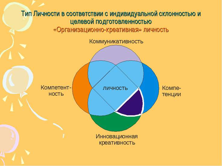 Тип Личности в соответствии с индивидуальной склонностью и целевой подготовле...
