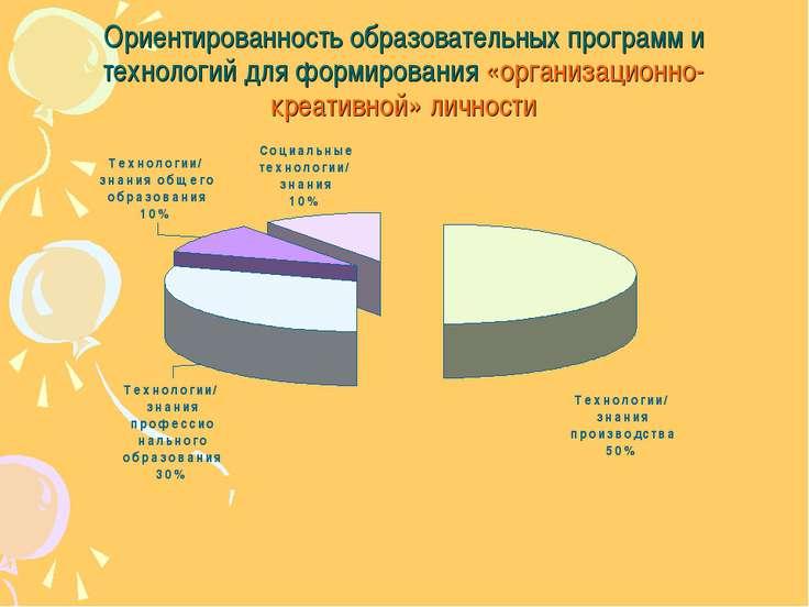 Ориентированность образовательных программ и технологий для формирования «орг...