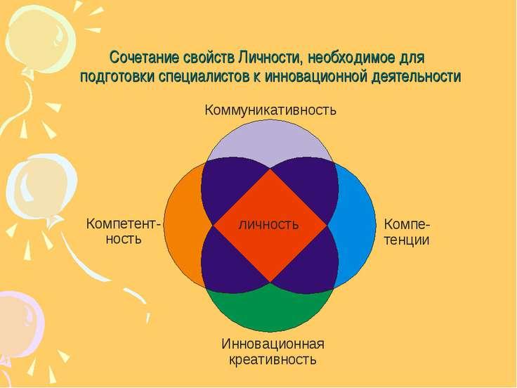 Сочетание свойств Личности, необходимое для подготовки специалистов к инновац...