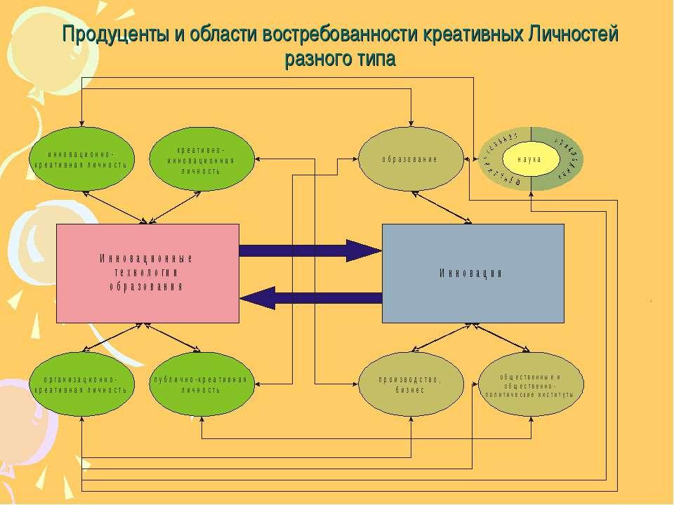 Продуценты и области востребованности креативных Личностей разного типа