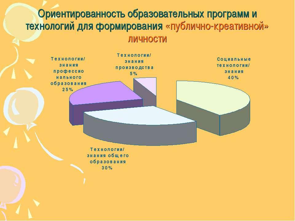 Ориентированность образовательных программ и технологий для формирования «пуб...
