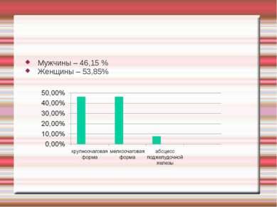 Мужчины – 46,15 % Женщины – 53,85%
