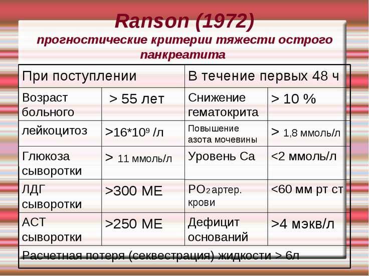 Ranson (1972) прогностические критерии тяжести острого панкреатита