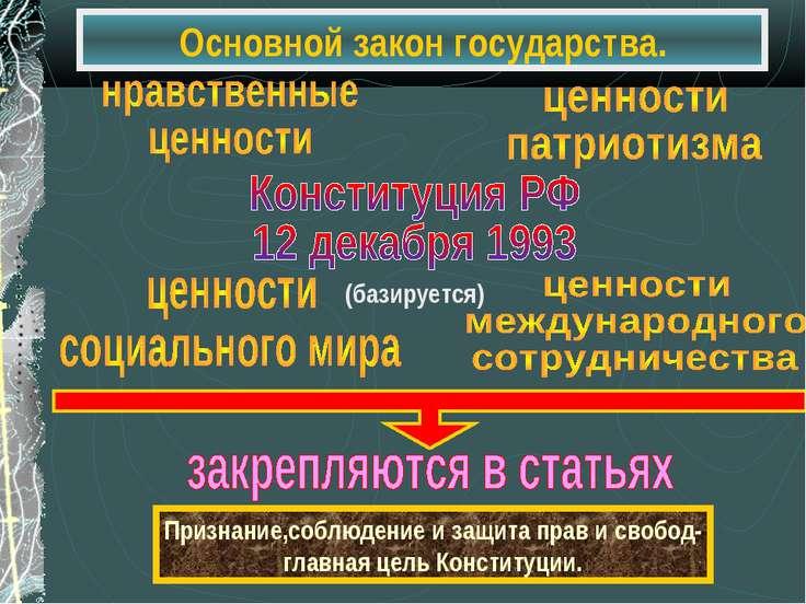 Основной закон государства. Признание,соблюдение и защита прав и свобод- глав...