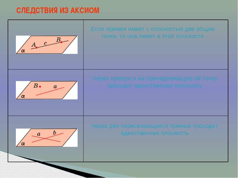 СЛЕДСТВИЯ ИЗ АКСИОМ Если прямая имеет с плоскостью две общие точки, то она ле...