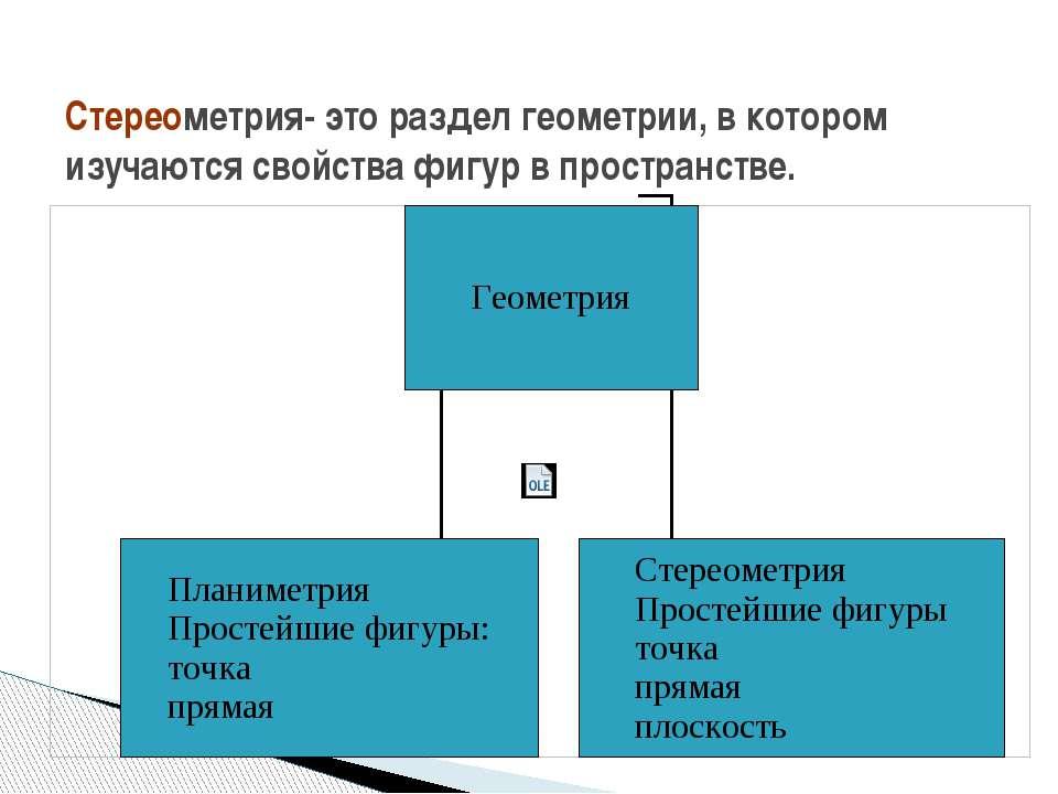Стереометрия- это раздел геометрии, в котором изучаются свойства фигур в прос...