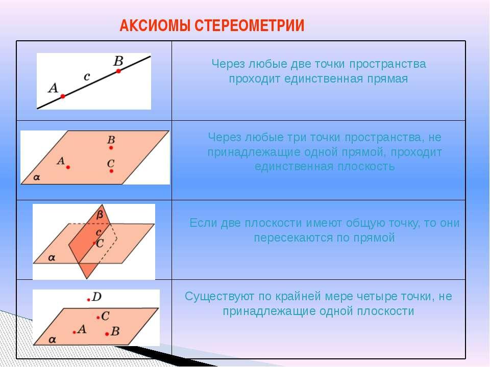 АКСИОМЫ СТЕРЕОМЕТРИИ Через любые две точки пространства проходит единственная...