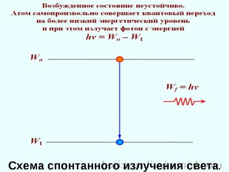 Схема спонтанного излучения света.