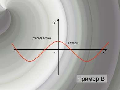 Пример В y х 0 Y=cosх Y=cos(Х-π/4)