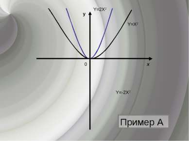 Пример А х y 0 Y=Х2 Y=-2Х2 Y=2Х2