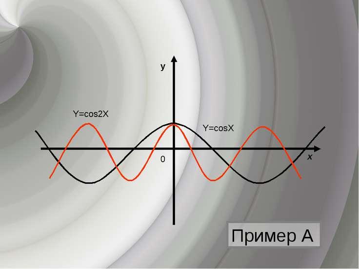Пример А y х 0 Y=cosХ Y=cos2Х