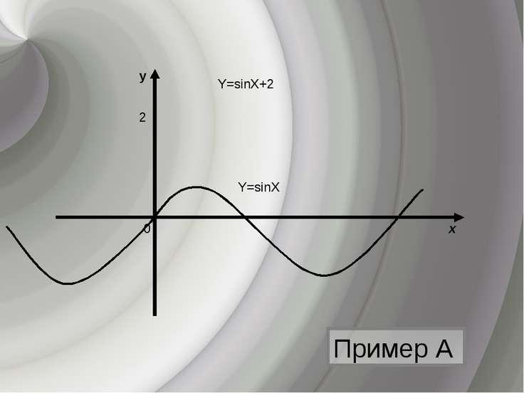 y х 0 Y=sinХ+2 Y=sinХ 2 Пример А