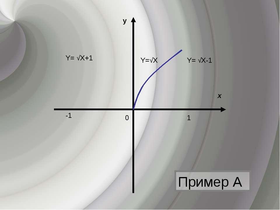 Пример А х y 0 Y=√Х Y= √Х-1 Y= √Х+1 -1 1